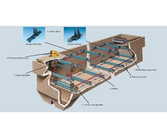Envirex® chain and scraper sludge collection systems ...