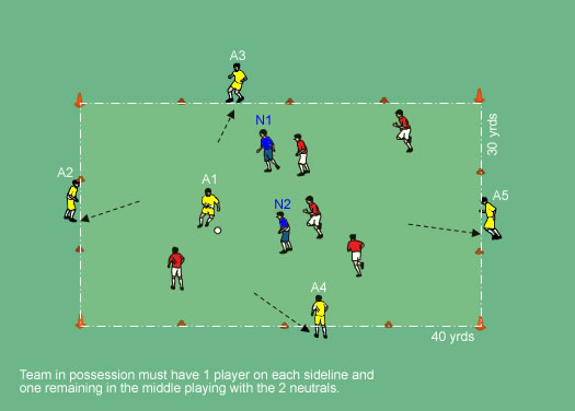 Real Madrid Attacking Transition Box - Transition - Soccer ...