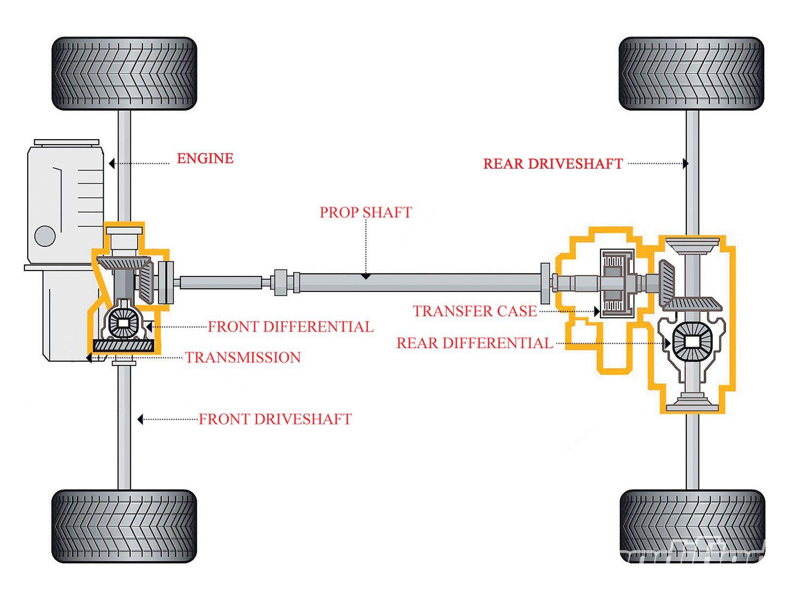 Drivetrain losses (efficiency) – x-engineer.org