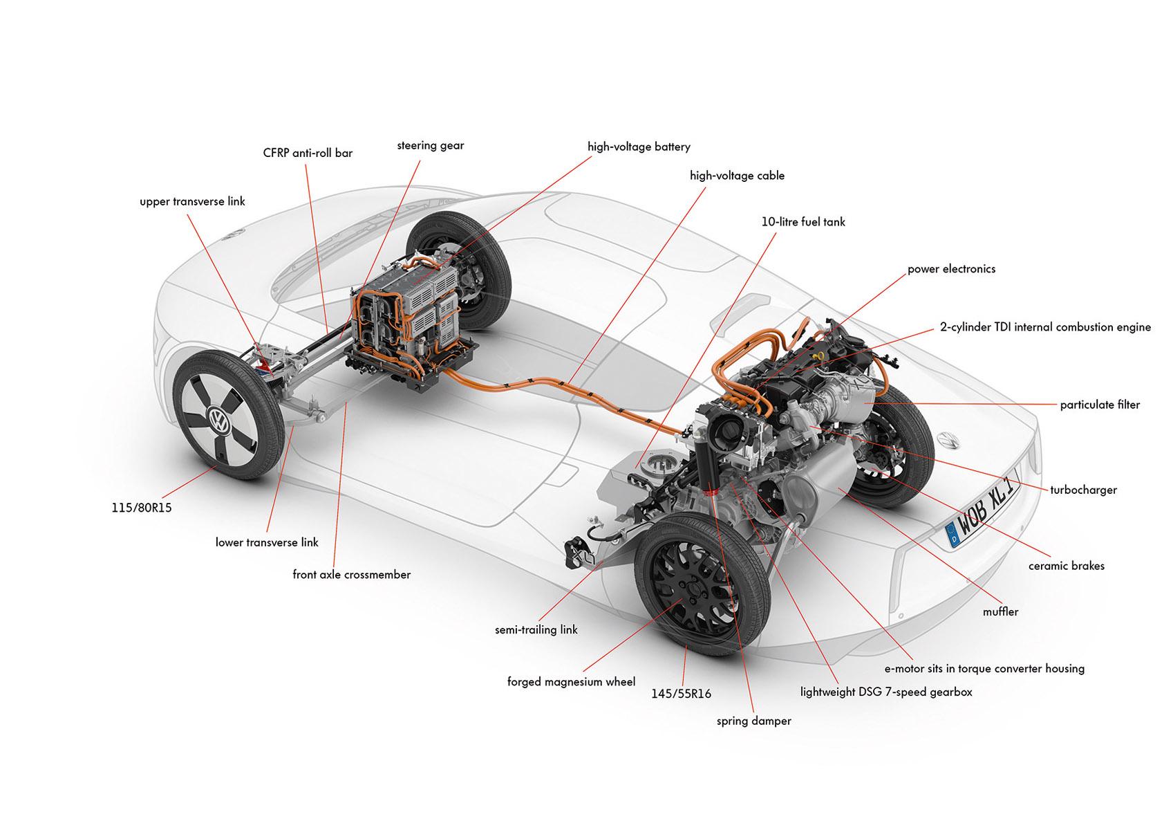 Volkswagen XL1 Drivetrain Diagram - | EuroCar News