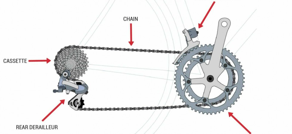 What is the Drivetrain? – Good Cycles