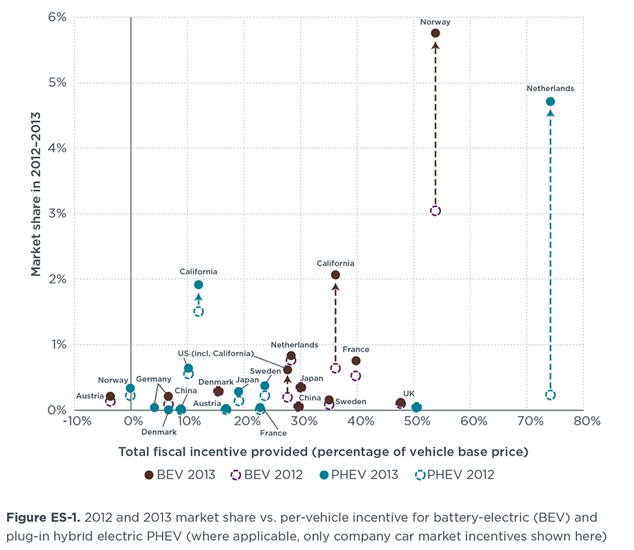 Driving electrification: A global comparison of fiscal ...