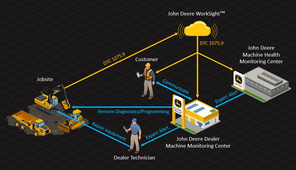 John Deere CA | Machine Monitoring Network